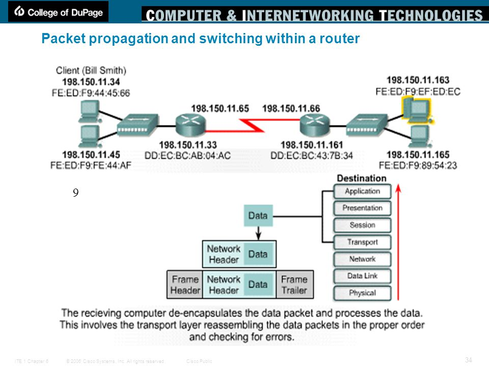 © 2006 Cisco Systems, Inc. All rights reserved.Cisco PublicITE 1 Chapter 6 34 Packet propagation and switching within a router 9