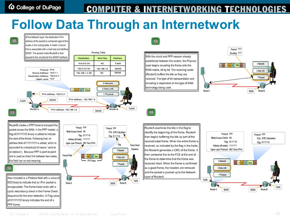 © 2006 Cisco Systems, Inc. All rights reserved.Cisco PublicITE 1 Chapter 6 46 Follow Data Through an Internetwork