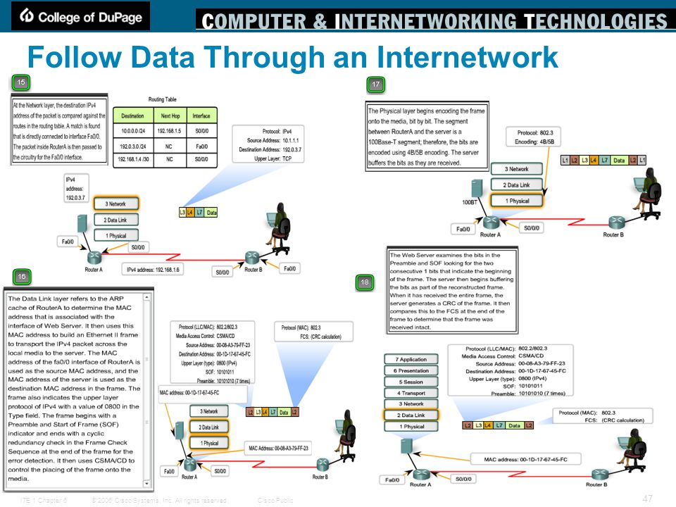 © 2006 Cisco Systems, Inc. All rights reserved.Cisco PublicITE 1 Chapter 6 47 Follow Data Through an Internetwork