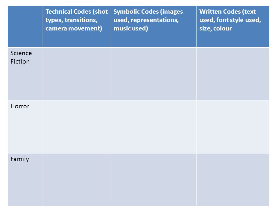 Technical Codes (shot types, transitions, camera movement) Symbolic Codes (images used, representations, music used) Written Codes (text used, font st