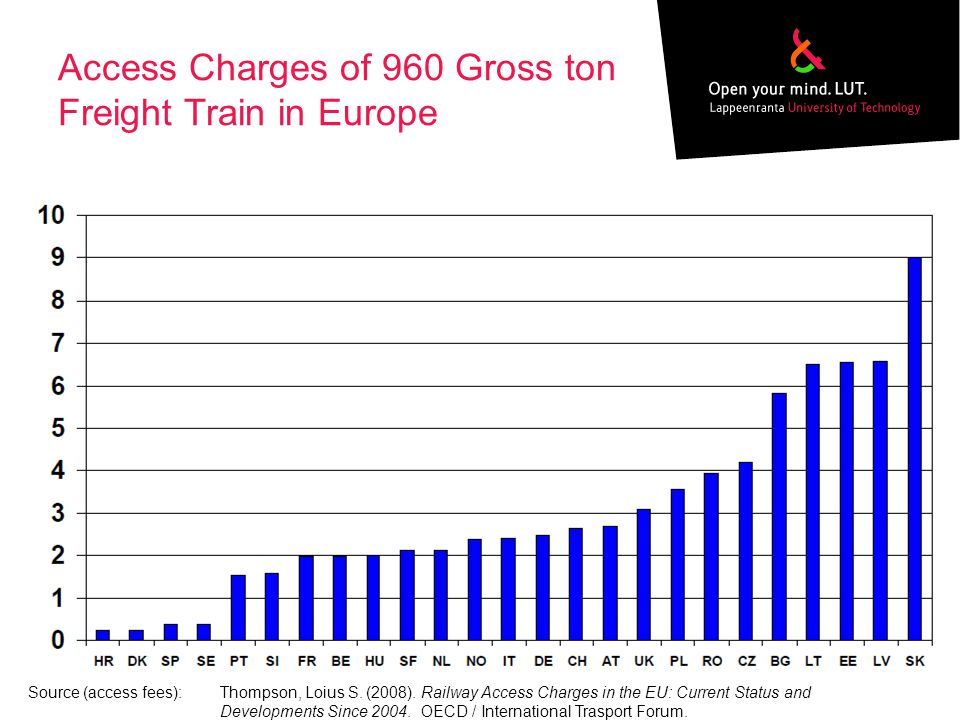 Access Charges of 960 Gross ton Freight Train in Europe Source (access fees):Thompson, Loius S.
