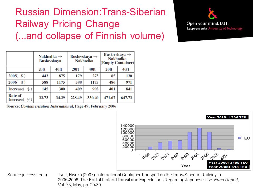 Russian Dimension:Trans-Siberian Railway Pricing Change (...and collapse of Finnish volume) Source (access fees):Tsuji, Hisako (2007).