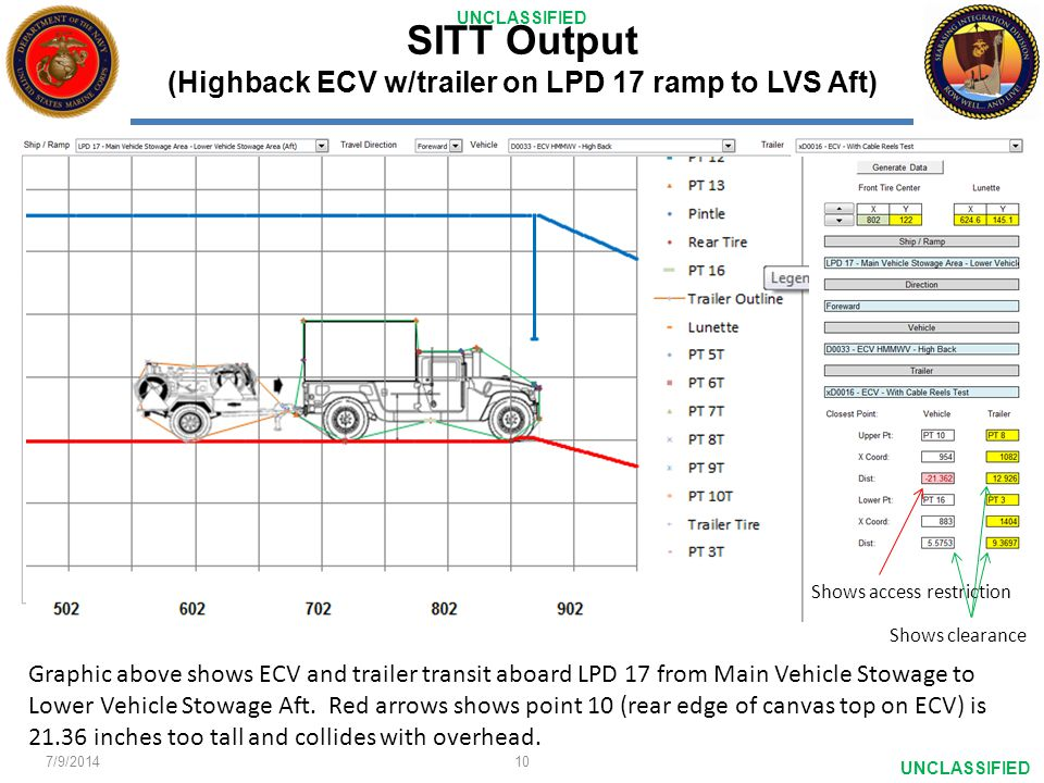 UNCLASSIFIED SITT Output (Highback ECV w/trailer on LPD 17 ramp to LVS Aft)... Shows access restriction Shows clearance Graphic above shows ECV and tr