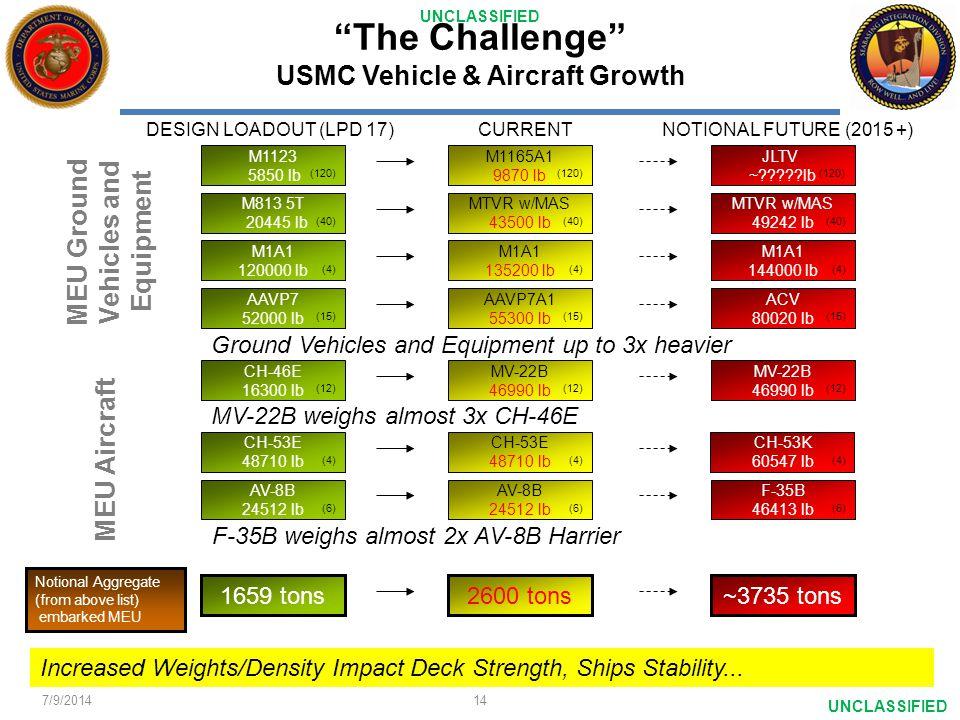 UNCLASSIFIED CH-53E 48710 lb M1A1 120000 lb 1659 tons CH-46E 16300 lb AV-8B 24512 lb CH-53E 48710 lb AAVP7 52000 lb JLTV ~?????lb M1123 5850 lb M813 5