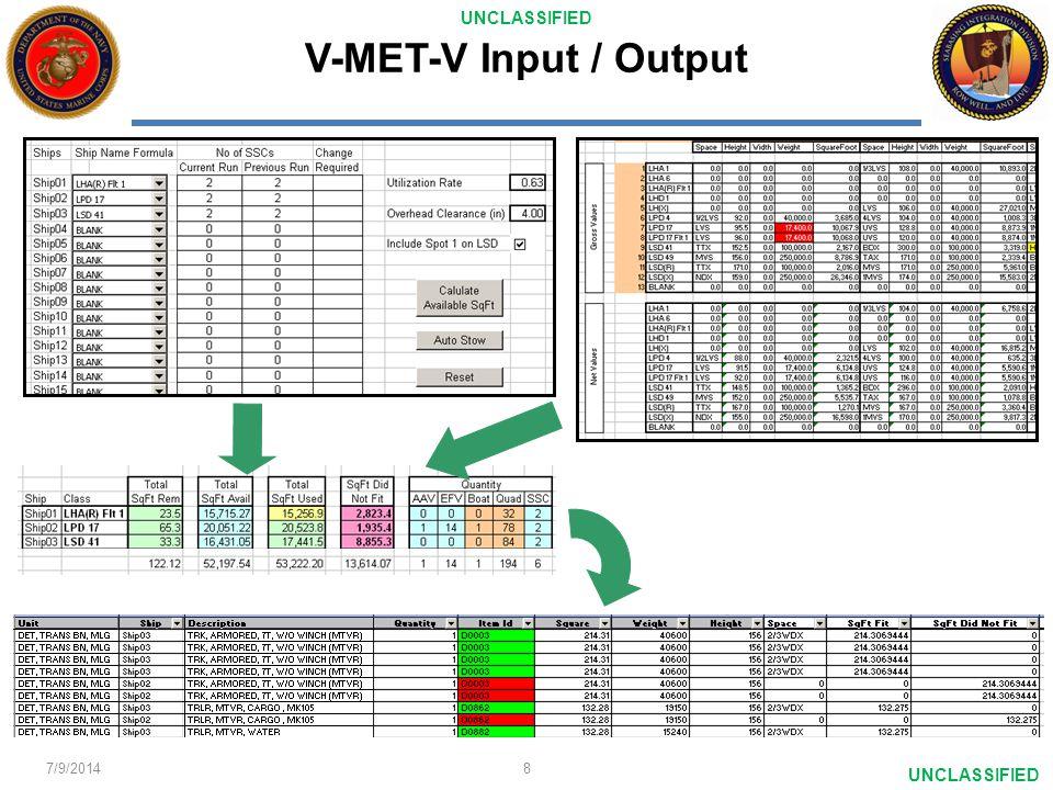 UNCLASSIFIED V-MET-V Input / Output 7/9/2014 8