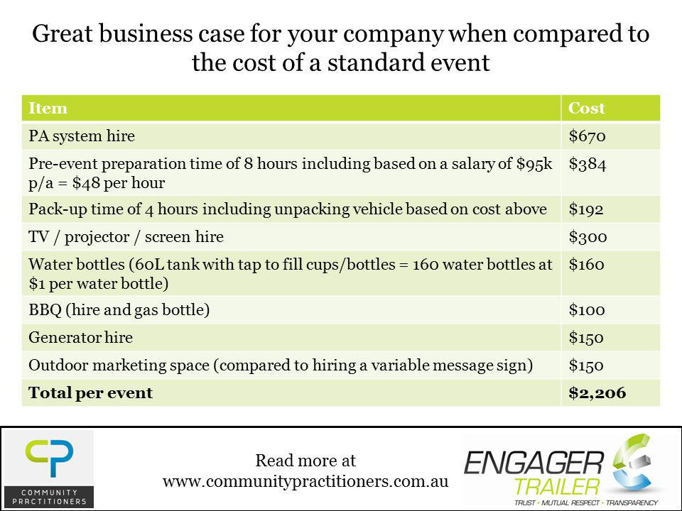 Great business case for your company when compared to the cost of a standard event ItemCost PA system hire$670 Pre-event preparation time of 8 hours including based on a salary of $95k p/a = $48 per hour $384 Pack-up time of 4 hours including unpacking vehicle based on cost above$192 TV / projector / screen hire$300 Water bottles (60L tank with tap to fill cups/bottles = 160 water bottles at $1 per water bottle) $160 BBQ (hire and gas bottle)$100 Generator hire$150 Outdoor marketing space (compared to hiring a variable message sign)$150 Total per event$2,206 Read more at www.communitypractitioners.com.au