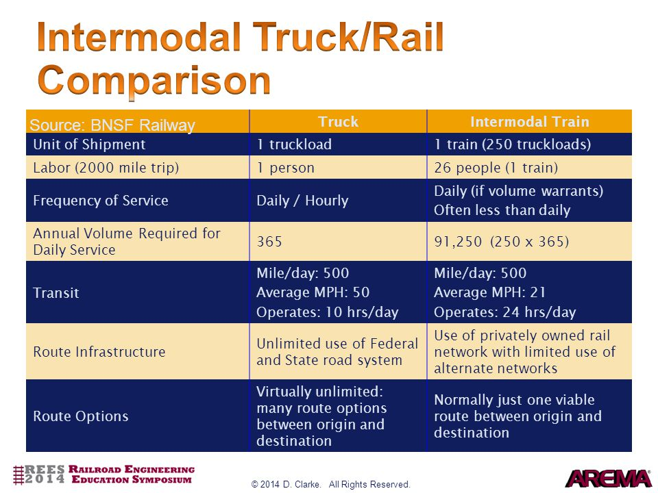 TruckIntermodal Train Unit of Shipment1 truckload1 train (250 truckloads) Labor (2000 mile trip)1 person26 people (1 train) Frequency of ServiceDaily / Hourly Daily (if volume warrants) Often less than daily Annual Volume Required for Daily Service 36591,250 (250 x 365) Transit Mile/day: 500 Average MPH: 50 Operates: 10 hrs/day Mile/day: 500 Average MPH: 21 Operates: 24 hrs/day Route Infrastructure Unlimited use of Federal and State road system Use of privately owned rail network with limited use of alternate networks Route Options Virtually unlimited: many route options between origin and destination Normally just one viable route between origin and destination Source: BNSF Railway