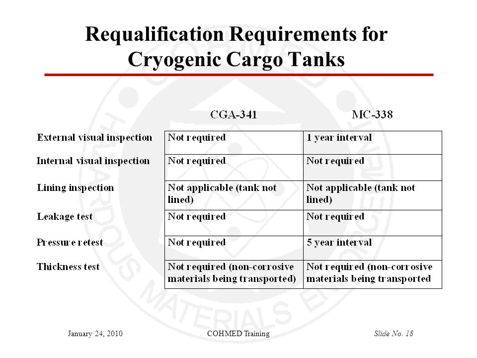 COHMED TrainingSlide No. 18January 24, 2010 Requalification Requirements for Cryogenic Cargo Tanks