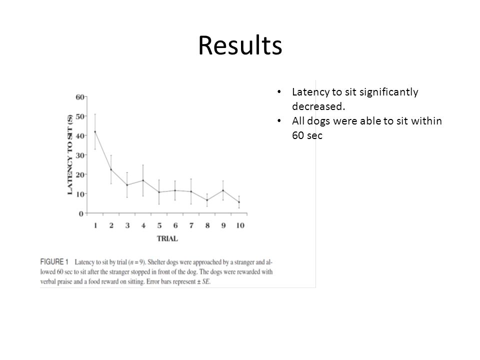 Results Latency to sit significantly decreased. All dogs were able to sit within 60 sec