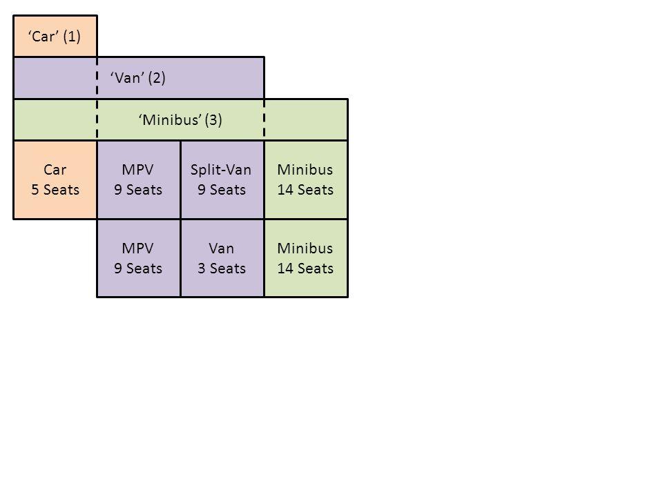 Car 5 Seats MPV 9 Seats Split-Van 9 Seats Van 3 Seats Minibus 14 Seats MPV 9 Seats Minibus 14 Seats 'Minibus' (3) 'Van' (2) 'Car' (1)