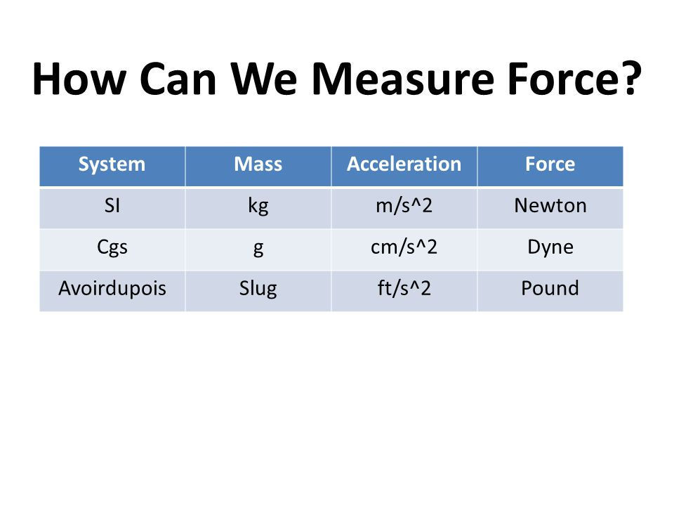 How Can We Measure Force? SystemMassAccelerationForce SIkgm/s^2Newton Cgsgcm/s^2Dyne AvoirdupoisSlugft/s^2Pound