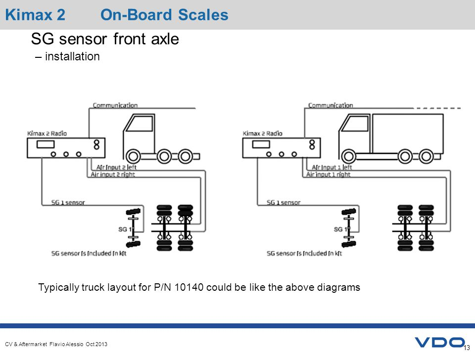 CV & Aftermarket Flavio Alessio Oct 2013 Typically truck layout for P/N 10140 could be like the above diagrams SG sensor front axle – installation Kimax 2 On-Board Scales 13