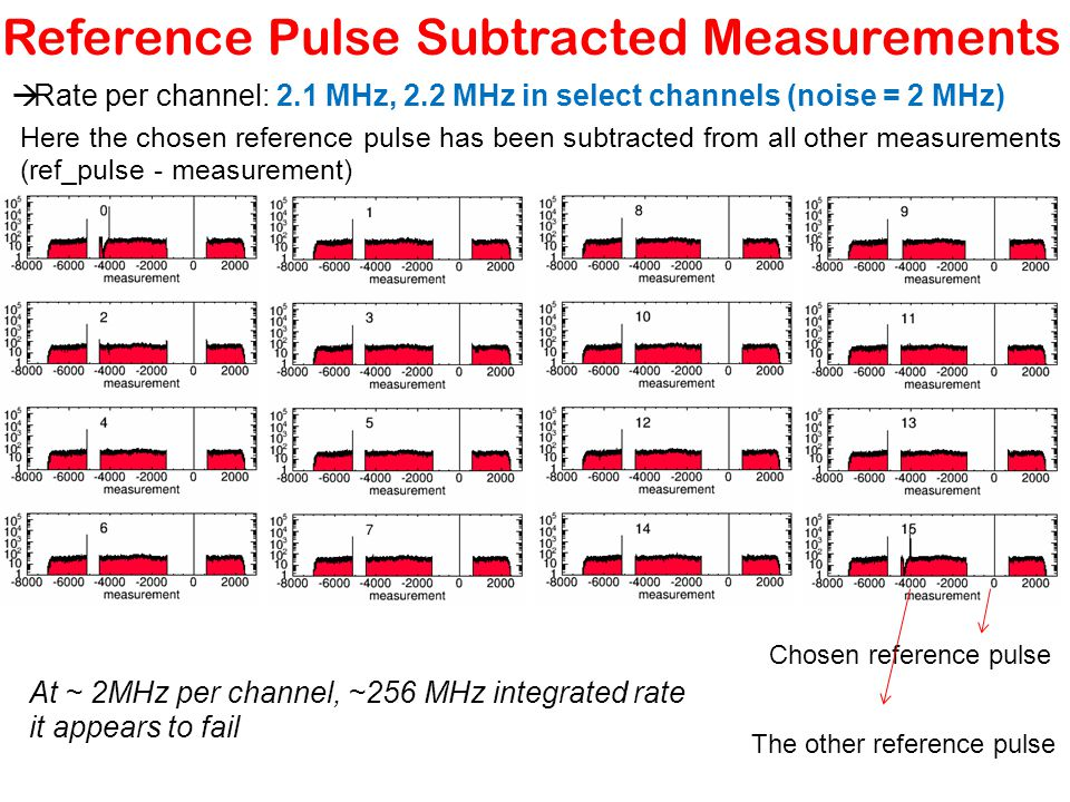 Reference Pulse Subtracted Measurements  Rate per channel: 2.1 MHz, 2.2 MHz in select channels (noise = 2 MHz) Here the chosen reference pulse has been subtracted from all other measurements (ref_pulse - measurement) Chosen reference pulse The other reference pulse At ~ 2MHz per channel, ~256 MHz integrated rate it appears to fail