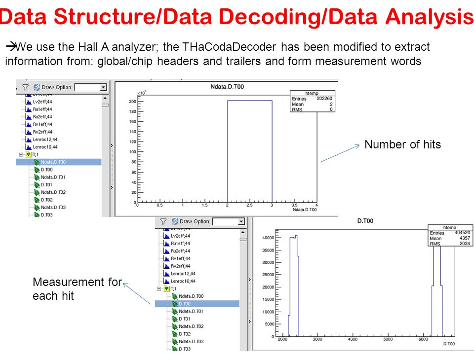 Data Structure/Data Decoding/Data Analysis  We use the Hall A analyzer; the THaCodaDecoder has been modified to extract information from: global/chip headers and trailers and form measurement words Number of hits Measurement for each hit
