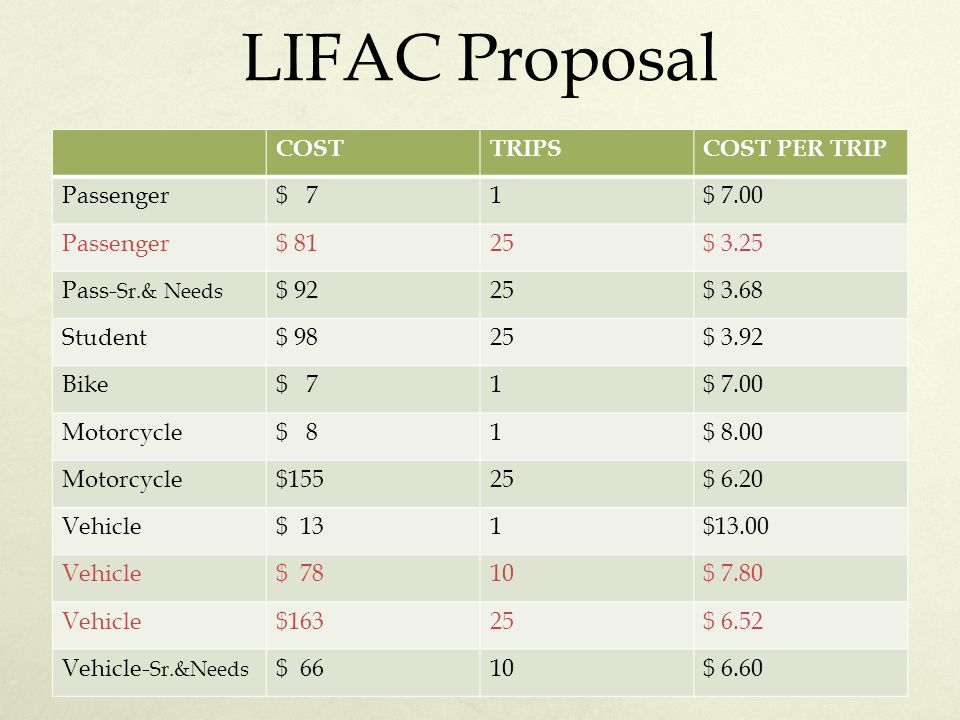 LIFAC Proposal COSTTRIPSCOST PER TRIP Passenger$ 71$ 7.00 Passenger$ 8125$ 3.25 Pass- Sr.& Needs $ 9225$ 3.68 Student$ 9825$ 3.92 Bike$ 71$ 7.00 Motorcycle$ 81$ 8.00 Motorcycle$15525$ 6.20 Vehicle$ 131$13.00 Vehicle$ 7810$ 7.80 Vehicle$16325$ 6.52 Vehicle- Sr.&Needs $ 6610$ 6.60