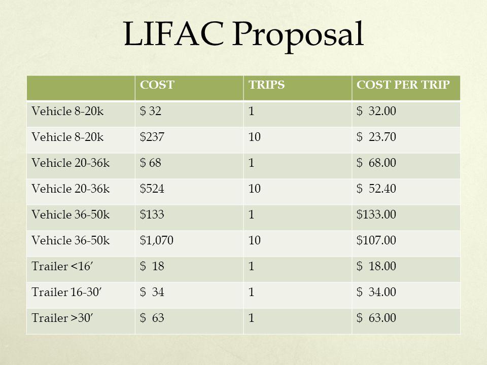 LIFAC Proposal COSTTRIPSCOST PER TRIP Vehicle 8-20k$ 321$ 32.00 Vehicle 8-20k$23710$ 23.70 Vehicle 20-36k$ 681$ 68.00 Vehicle 20-36k$52410$ 52.40 Vehi