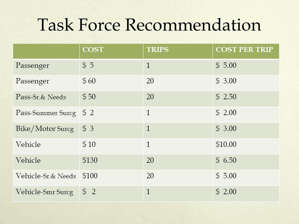 Task Force Recommendation COSTTRIPSCOST PER TRIP Passenger$ 51$ 5.00 Passenger$ 6020$ 3.00 Pass- Sr.& Needs $ 5020$ 2.50 Pass -Summer Surcg $ 21$ 2.00 Bike/Motor Surcg $ 31$ 3.00 Vehicle$ 101$10.00 Vehicle$13020$ 6.50 Vehicle- Sr.& Needs $10020$ 5.00 Vehicle- Smr Surcg $ 21$ 2.00