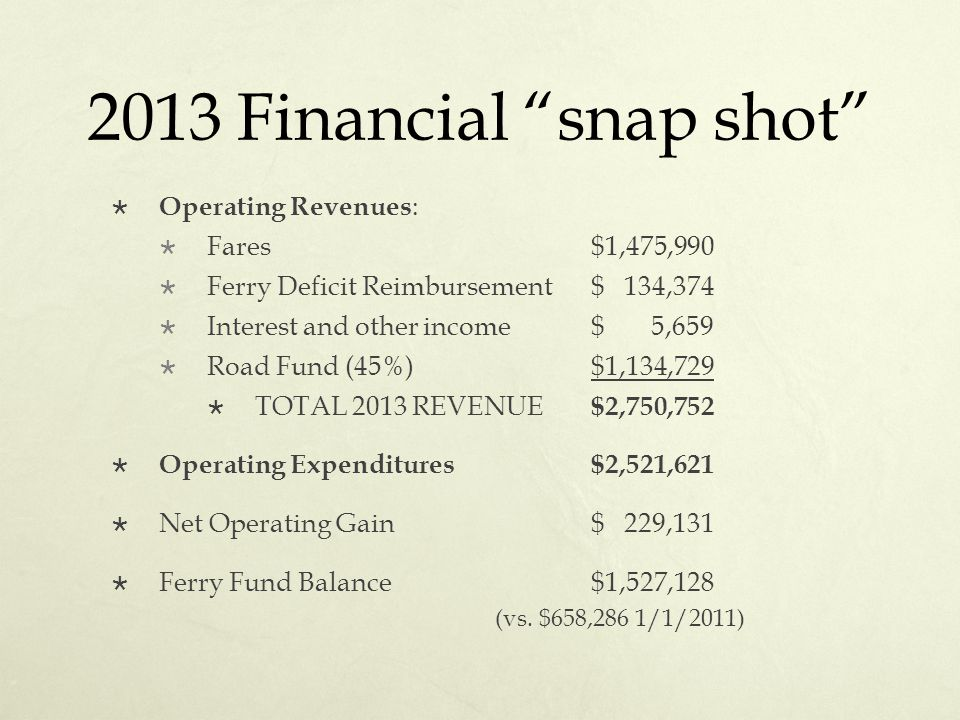2013 Financial snap shot  Operating Revenues :  Fares $1,475,990  Ferry Deficit Reimbursement$ 134,374  Interest and other income$ 5,659  Road Fund (45%)$1,134,729  TOTAL 2013 REVENUE $2,750,752  Operating Expenditures$2,521,621  Net Operating Gain$ 229,131  Ferry Fund Balance$1,527,128 (vs.