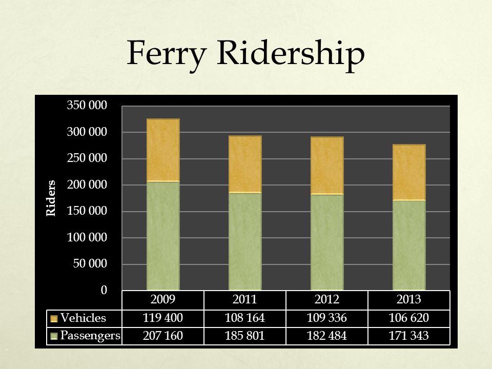 Ferry Ridership