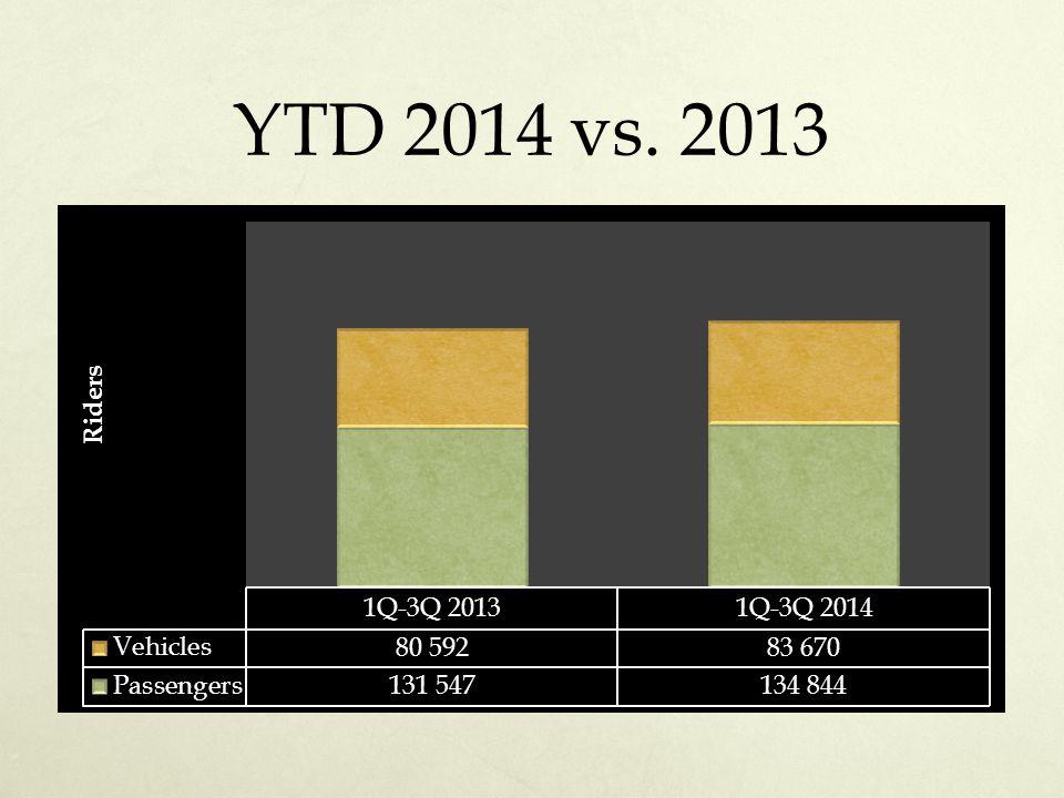 YTD 2014 vs. 2013