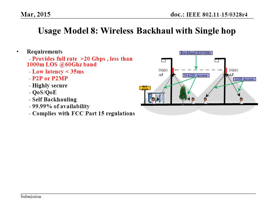Mar, 2015 doc.: IEEE 802.11-15/0328r4 Submission Usage Model 8: Wireless Backhaul with Single hop Requirements - Provides full rate >20 Gbps, less than 1000m LOS @60Ghz band - Low latency < 35ms - P2P or P2MP - Highly secure - QoS/QoE - Self Backhauling - 99.99% of availability - Complies with FCC Part 15 regulations NG60 AP LOS Access N-LOS Access Backhaul @60GHz BUS STOP