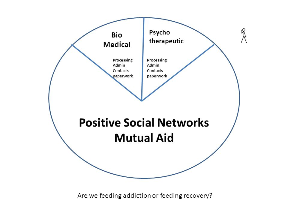 Bio Medical Psycho therapeutic Positive Social Networks Mutual Aid Are we feeding addiction or feeding recovery.