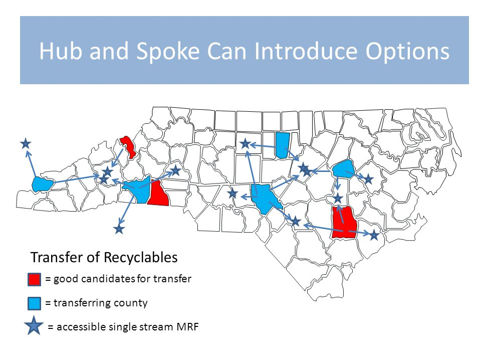 Hub and Spoke Can Introduce Options = accessible single stream MRF = transferring county = good candidates for transfer Transfer of Recyclables