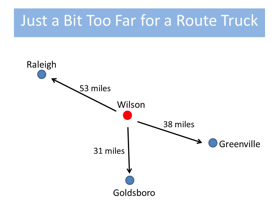 Raleigh Wilson Goldsboro Greenville 53 miles 31 miles 38 miles Just a Bit Too Far for a Route Truck