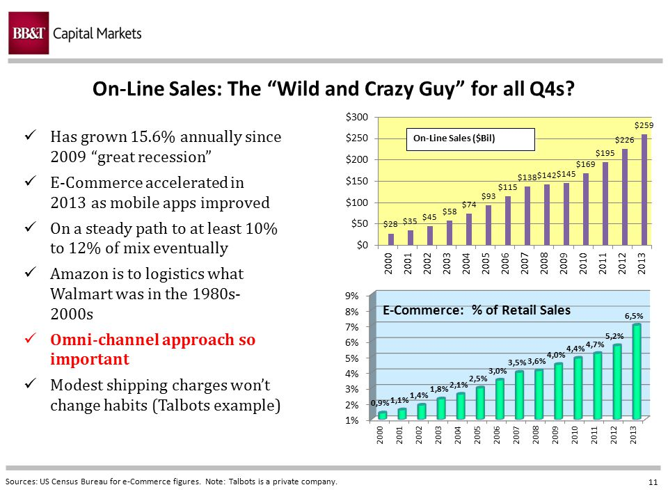 """11 On-Line Sales: The """"Wild and Crazy Guy"""" for all Q4s? Sources: US Census Bureau for e-Commerce figures. Note: Talbots is a private company. Has grow"""
