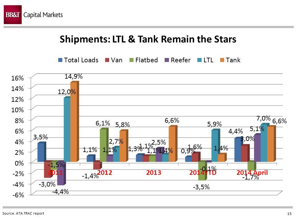 15 Shipments: LTL & Tank Remain the Stars Source: ATA TRAC report