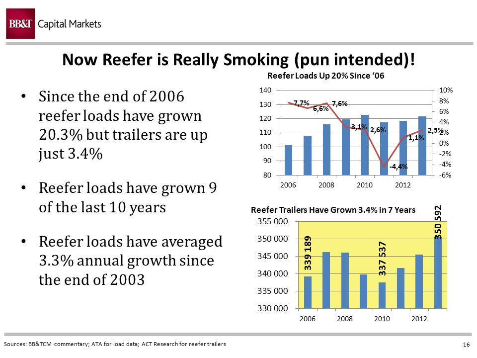 16 Now Reefer is Really Smoking (pun intended)! Sources: BB&TCM commentary; ATA for load data; ACT Research for reefer trailers Since the end of 2006