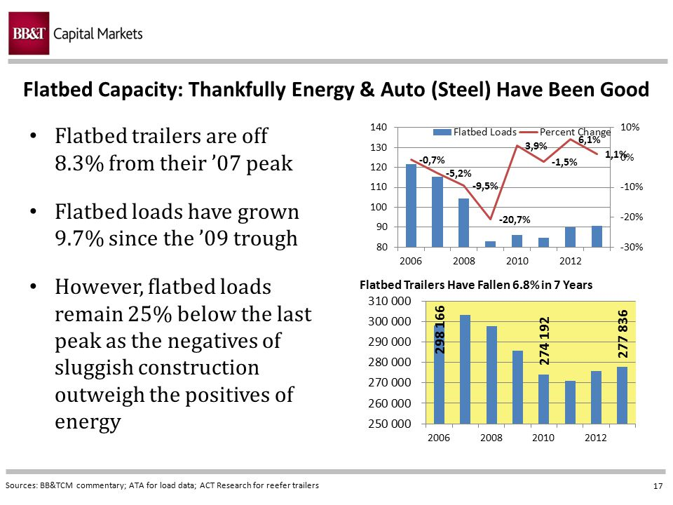 17 Flatbed Capacity: Thankfully Energy & Auto (Steel) Have Been Good Sources: BB&TCM commentary; ATA for load data; ACT Research for reefer trailers F