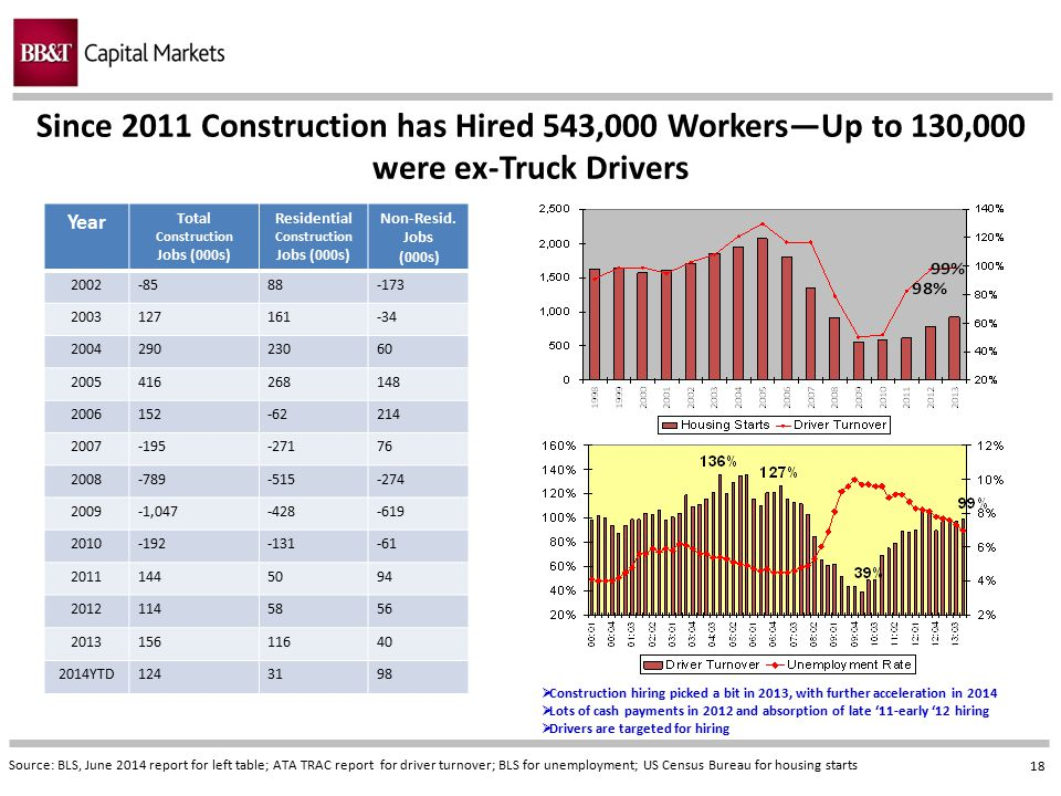 18 Since 2011 Construction has Hired 543,000 Workers—Up to 130,000 were ex-Truck Drivers Source: BLS, June 2014 report for left table; ATA TRAC report