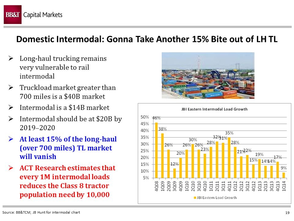 19 Domestic Intermodal: Gonna Take Another 15% Bite out of LH TL Source: BB&TCM; JB Hunt for intermodal chart  Long-haul trucking remains very vulner