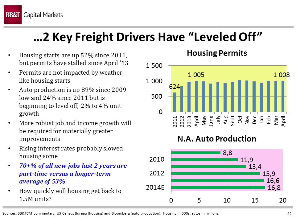 """22 …2 Key Freight Drivers Have """"Leveled Off"""" Sources: BB&TCM commentary, US Census Bureau (housing) and Bloomberg (auto production). Housing in 000s;"""