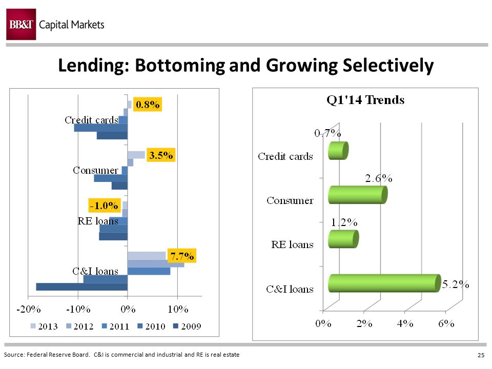 25 Lending: Bottoming and Growing Selectively Source: Federal Reserve Board. C&I is commercial and industrial and RE is real estate