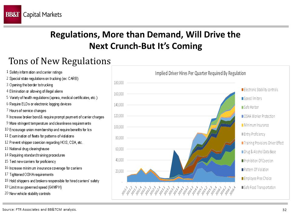 32 Regulations, More than Demand, Will Drive the Next Crunch-But It's Coming Source: FTR Associates and BB&TCM analysis. Tons of New Regulations