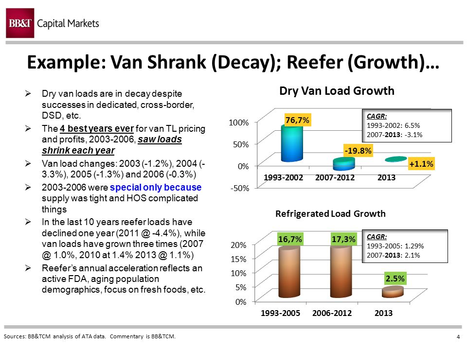 4 Example: Van Shrank (Decay); Reefer (Growth)… Sources: BB&TCM analysis of ATA data. Commentary is BB&TCM.  Dry van loads are in decay despite succe