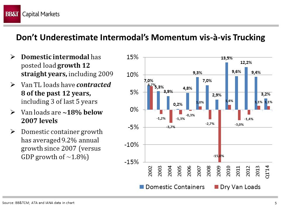 5 Don't Underestimate Intermodal's Momentum vis-à-vis Trucking Source: BB&TCM; ATA and IANA data in chart  Domestic intermodal has posted load growth