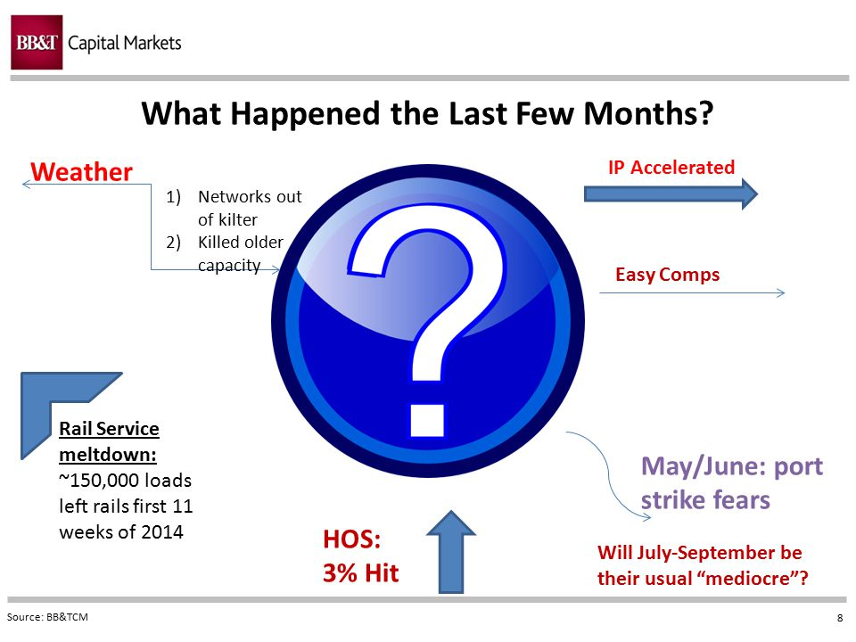 8 What Happened the Last Few Months? Source: BB&TCM Weather 1)Networks out of kilter 2)Killed older capacity HOS: 3% Hit IP Accelerated Easy Comps May
