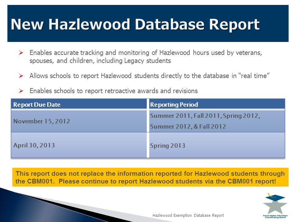  Enables accurate tracking and monitoring of Hazlewood hours used by veterans, spouses, and children, including Legacy students  Allows schools to report Hazlewood students directly to the database in real time  Enables schools to report retroactive awards and revisions This report does not replace the information reported for Hazlewood students through the CBM001.