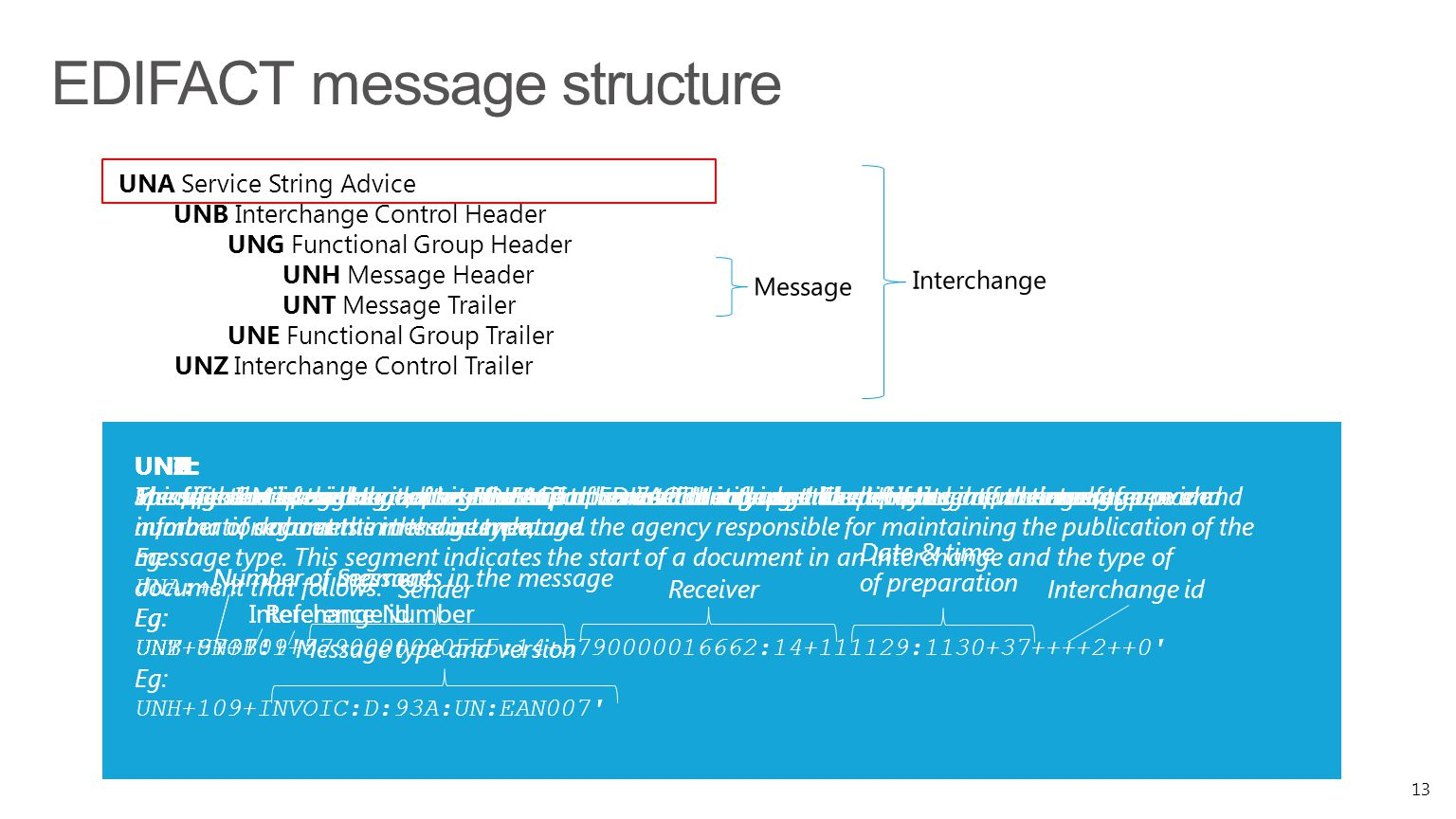 EDIFACT message structure 13 UNA Service String Advice UNB Interchange Control Header UNG Functional Group Header UNH Message Header UNT Message Trail