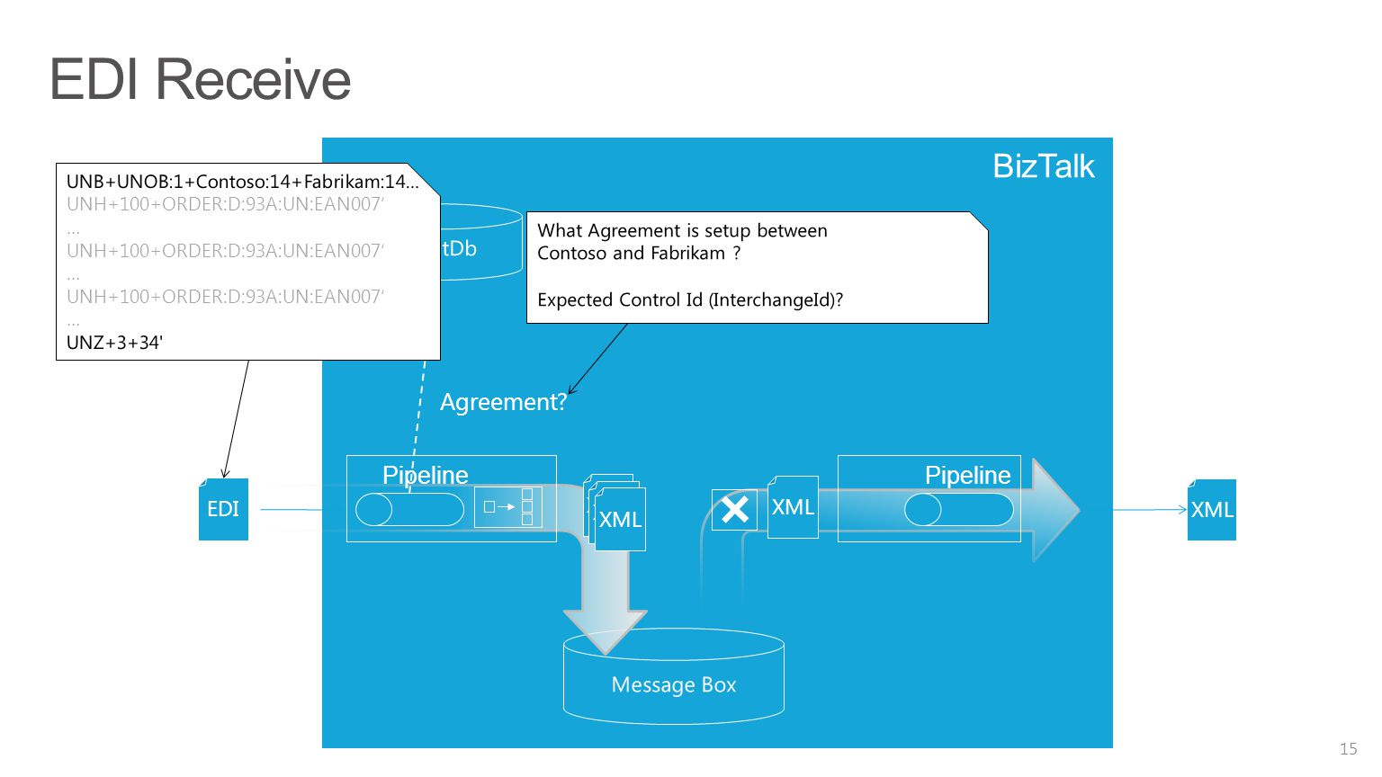 EDI Receive 15 BizTalk EDI Agreement? XML Pipeline XML Pipeline XML