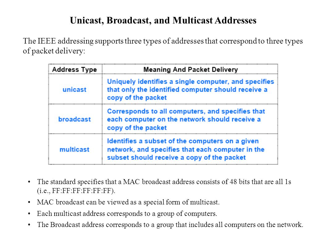 Unicast, Broadcast, and Multicast Addresses The IEEE addressing supports three types of addresses that correspond to three types of packet delivery: The standard specifies that a MAC broadcast address consists of 48 bits that are all 1s (i.e., FF:FF:FF:FF:FF:FF).