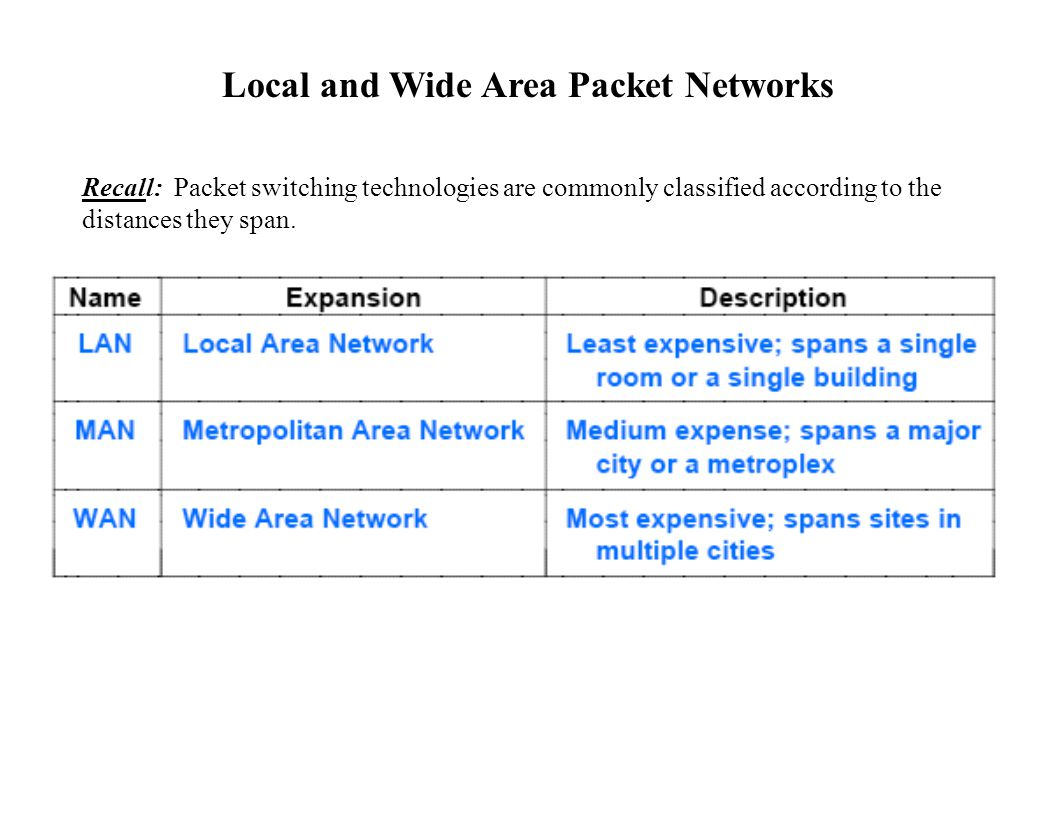 Local and Wide Area Packet Networks Recall: Packet switching technologies are commonly classified according to the distances they span.