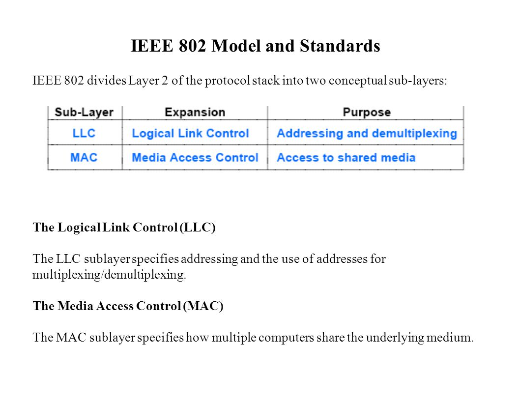 Figure 13.6: Examples of the identifiers IEEE has assigned to various LAN standards