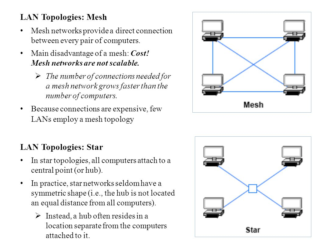 LAN Topologies: Mesh Mesh networks provide a direct connection between every pair of computers.