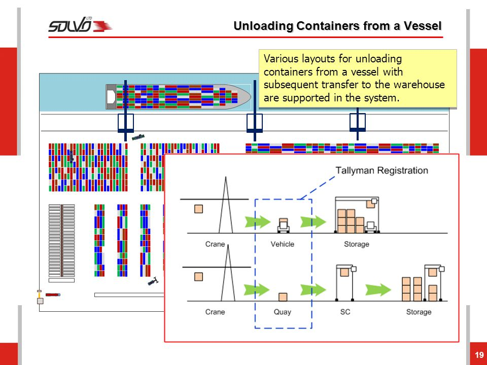 Unloading Containers from a Vessel 19 Various layouts for unloading containers from a vessel with subsequent transfer to the warehouse are supported i