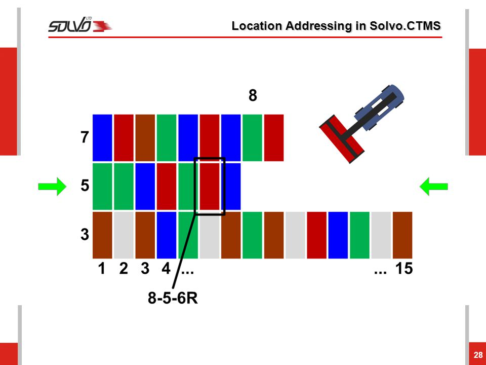 Location Addressing in Solvo.CTMS 28