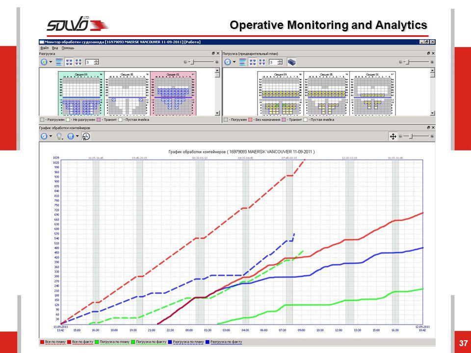 37 Operative Monitoring and Analytics
